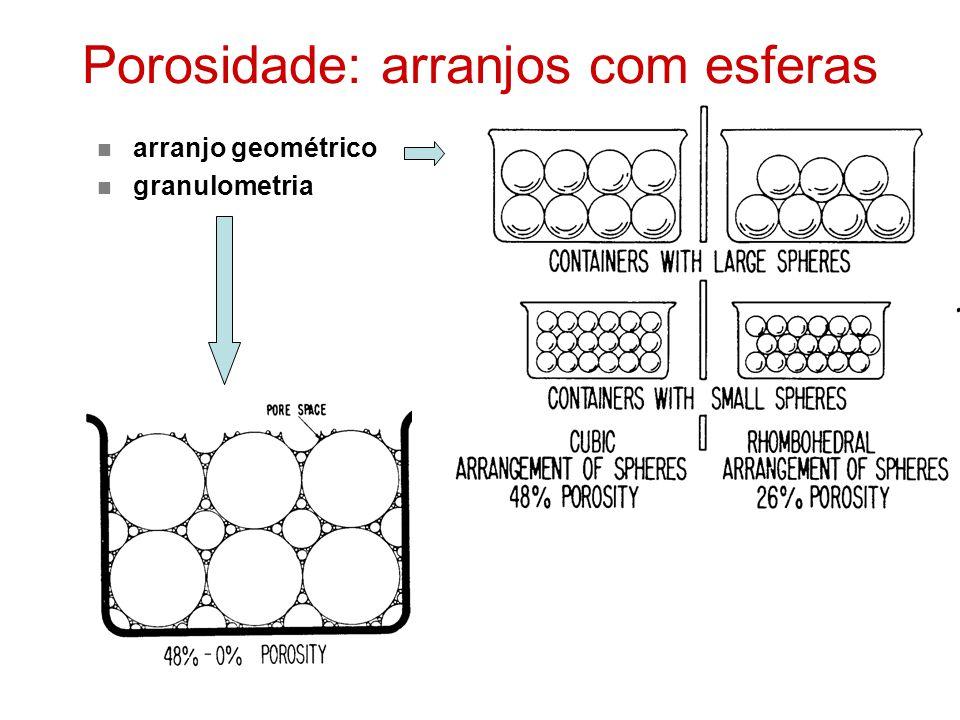 Porosidade: arranjos com esferas