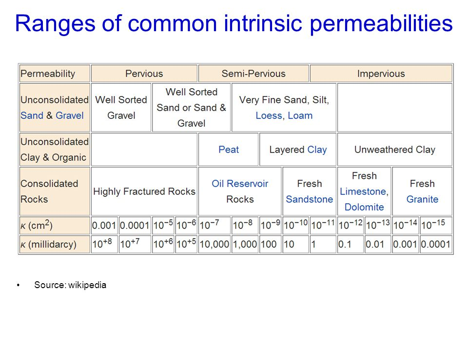 Ranges of common intrinsic permeabilities
