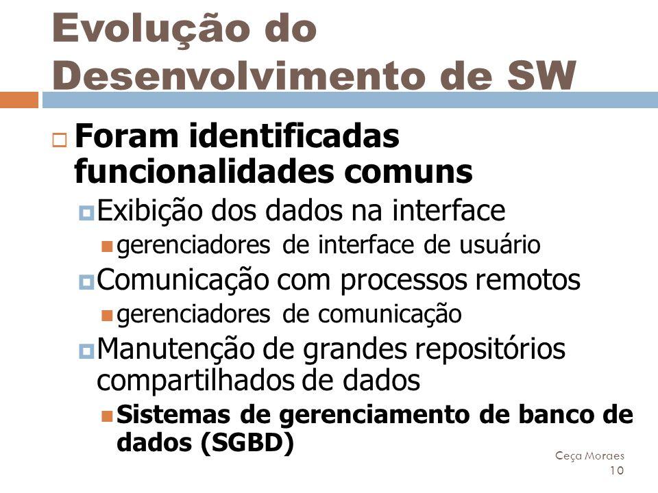 Evolução do Desenvolvimento de SW
