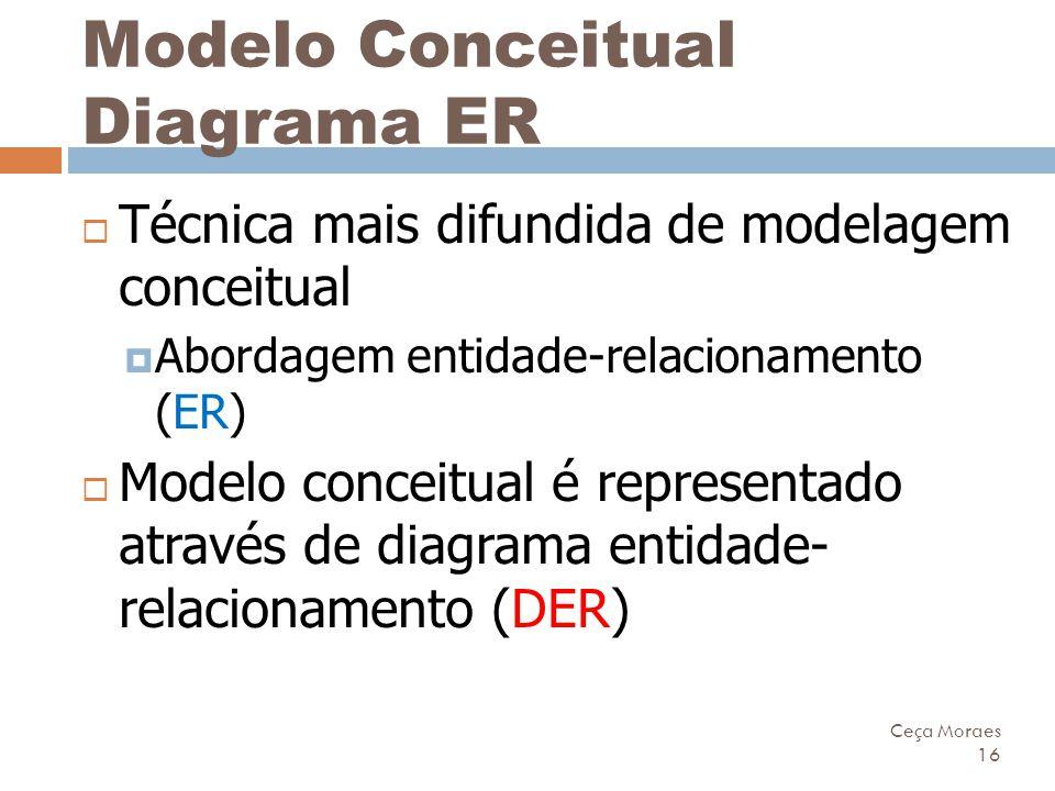 Modelo Conceitual Diagrama ER