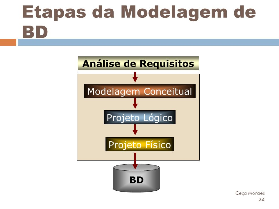 Etapas da Modelagem de BD