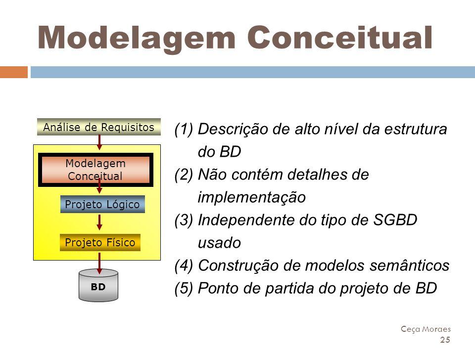 Modelagem Conceitual Descrição de alto nível da estrutura do BD