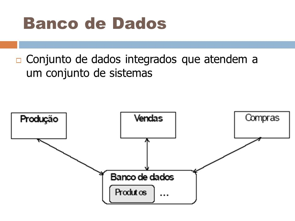 Banco de Dados Conjunto de dados integrados que atendem a um conjunto de sistemas