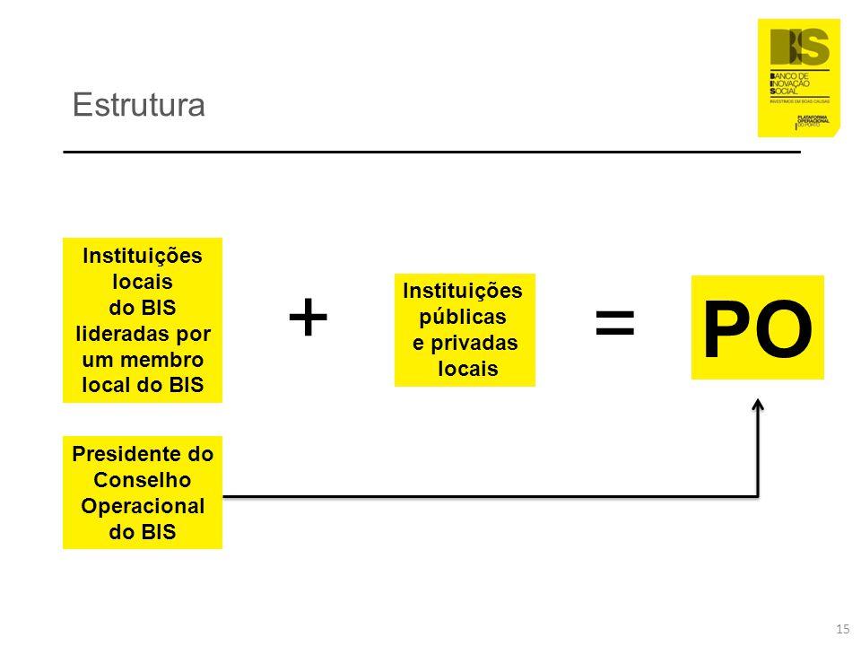 + = PO Estrutura Instituições locais