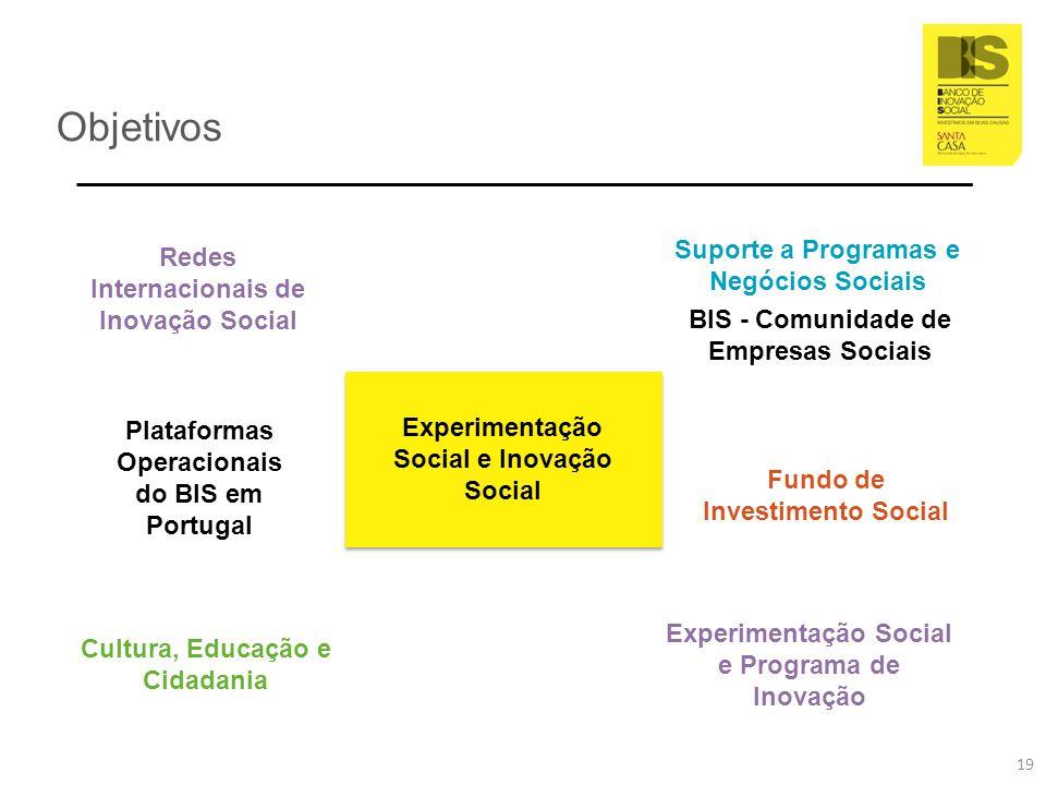 Objetivos Suporte a Programas e Negócios Sociais