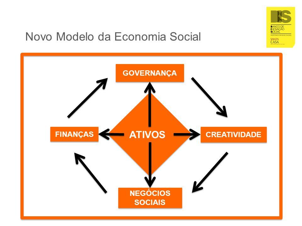 Novo Modelo da Economia Social