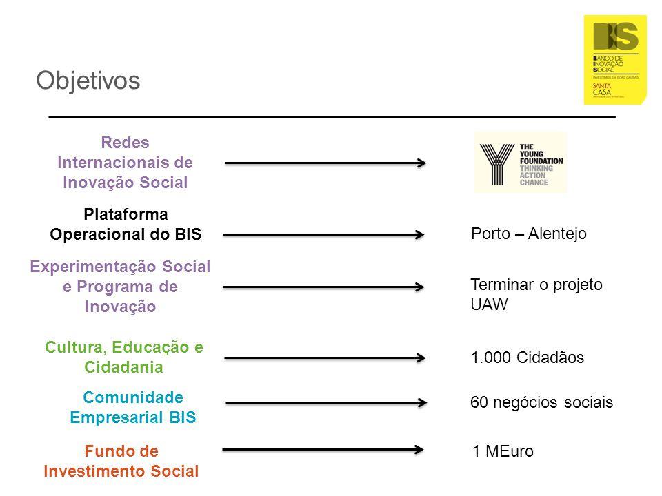 Objetivos Redes Internacionais de Inovação Social