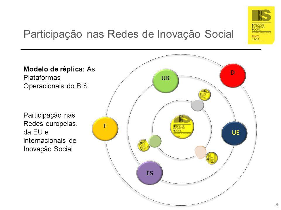 Participação nas Redes de Inovação Social