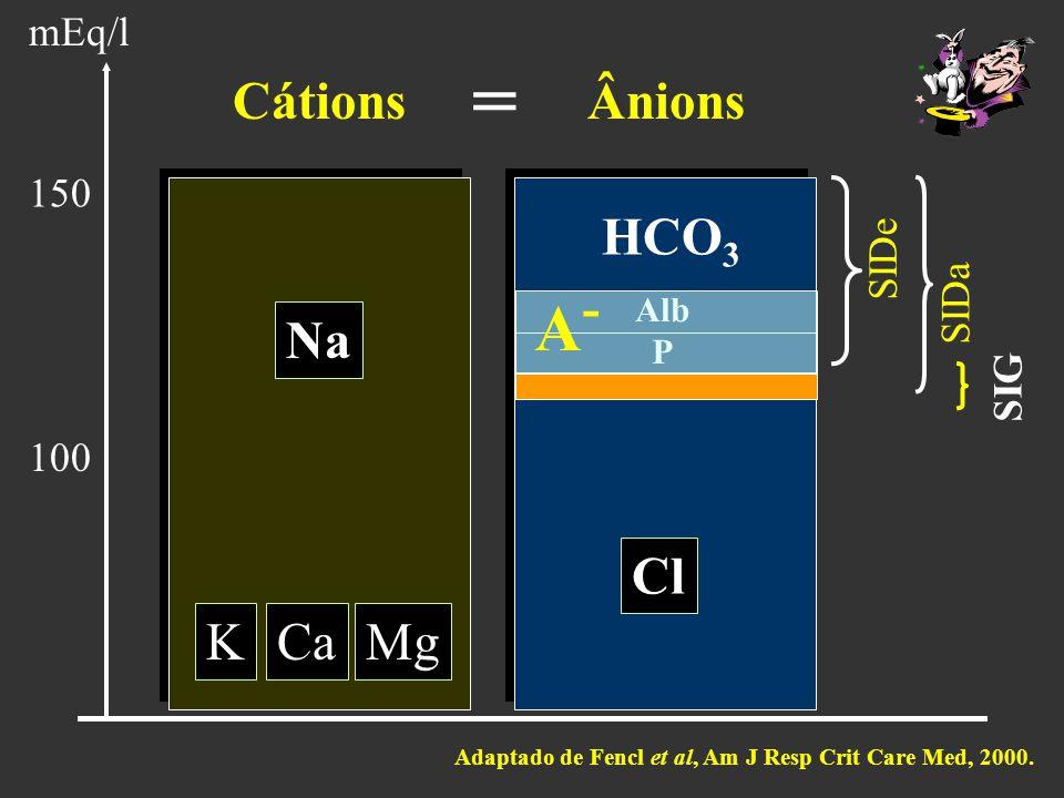 = A- Cátions Ânions HCO3 Na Cl K Ca Mg mEq/l 150 SIDe SIDa SIG 100 Alb