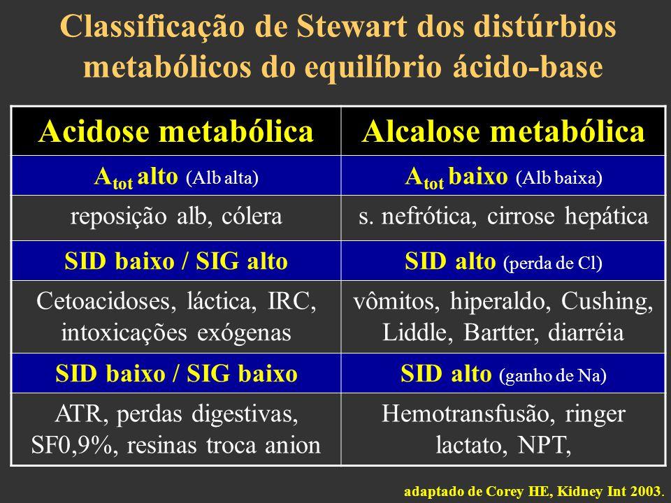 Acidose metabólica Alcalose metabólica