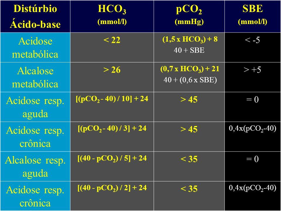 Distúrbio Ácido-base HCO3 pCO2 SBE