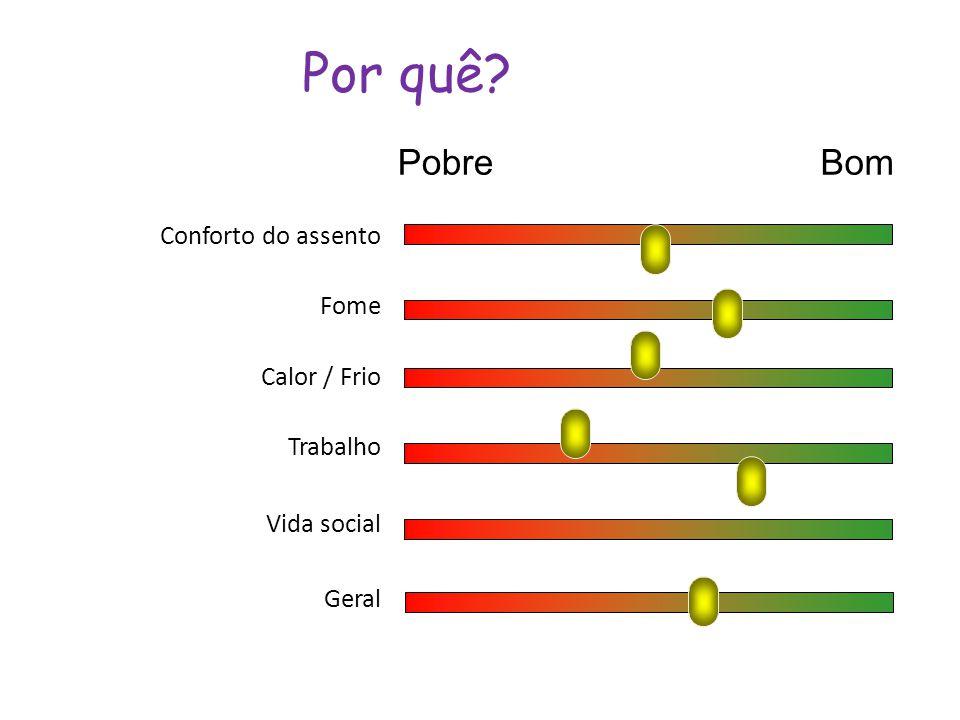Por quê Pobre Bom Conforto do assento Fome Calor / Frio Trabalho