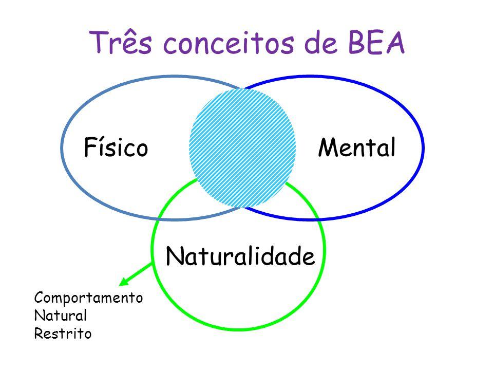 Três conceitos de BEA Mental Físico Naturalidade