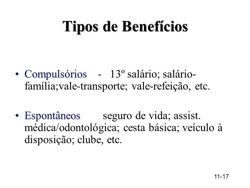 Tipos de Benefícios Compulsórios - 13º salário; salário-família;vale-transporte; vale-refeição, etc.