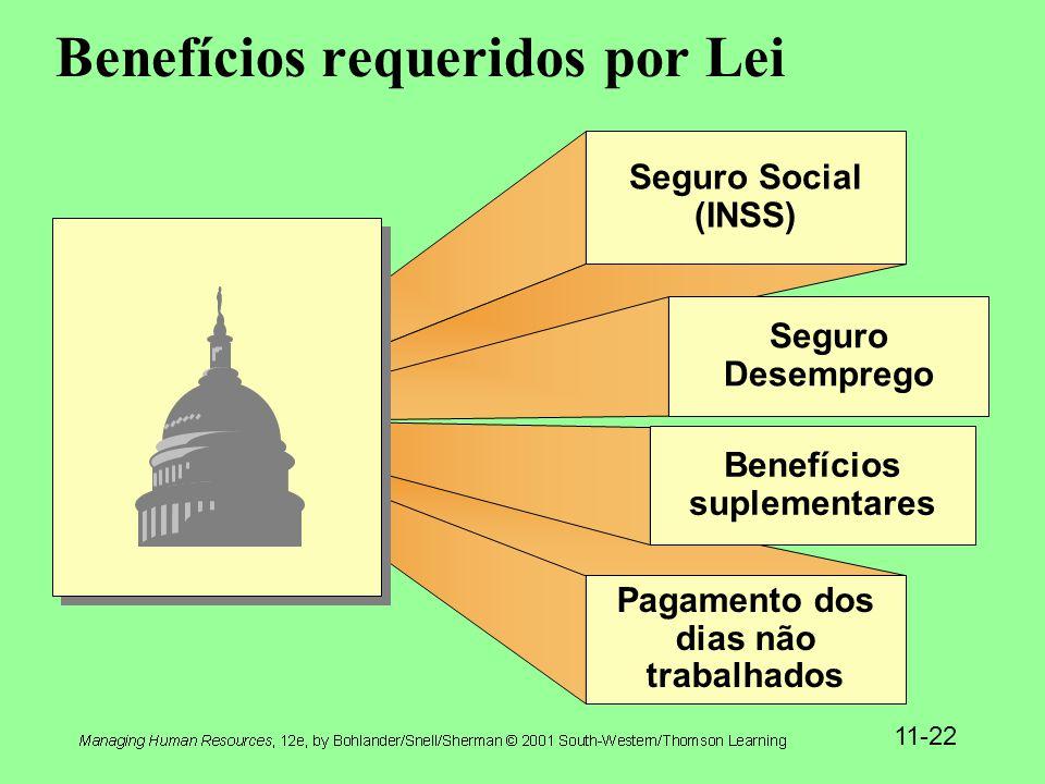 Benefícios requeridos por Lei