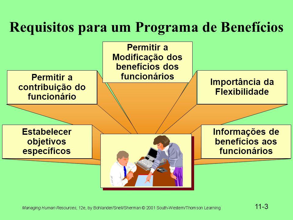 Requisitos para um Programa de Benefícios