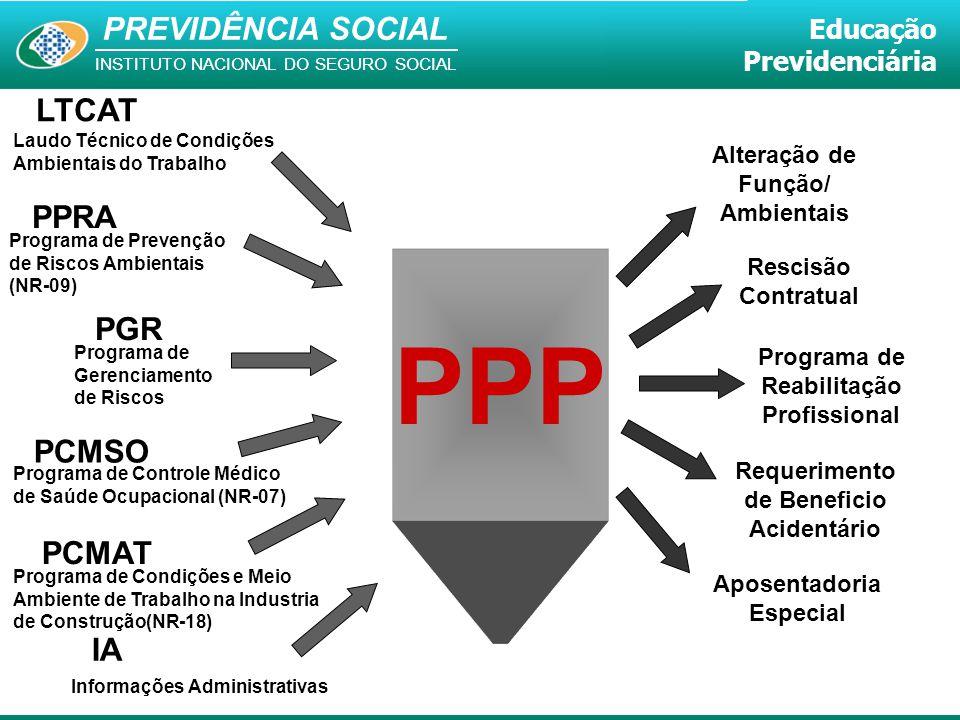 PPP LTCAT PPRA PGR PCMSO PCMAT IA Alteração de Função/ Ambientais