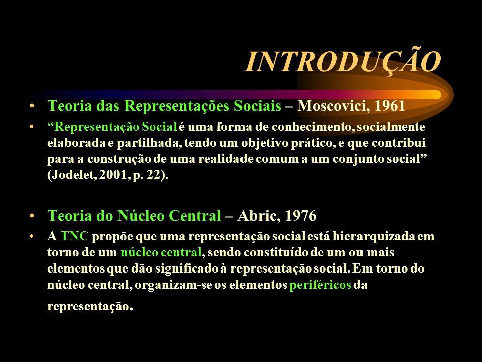 INTRODUÇÃO Teoria das Representações Sociais – Moscovici, 1961