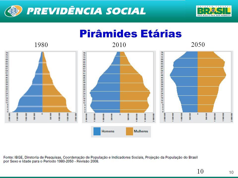 Pirâmides Etárias 1980 2010 2050