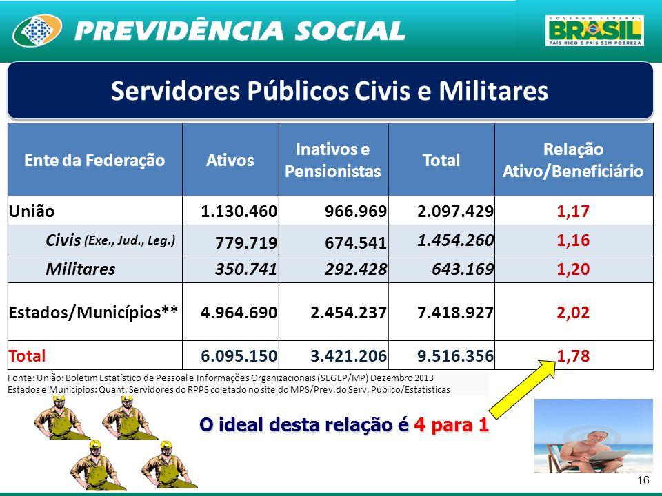Servidores Públicos Civis e Militares