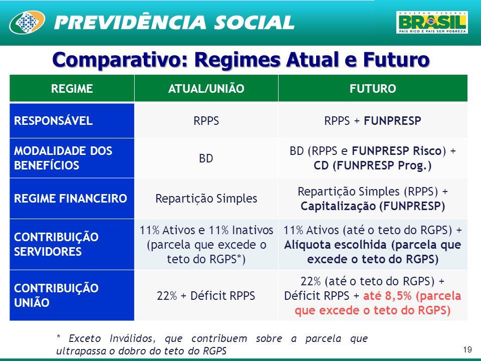 Comparativo: Regimes Atual e Futuro