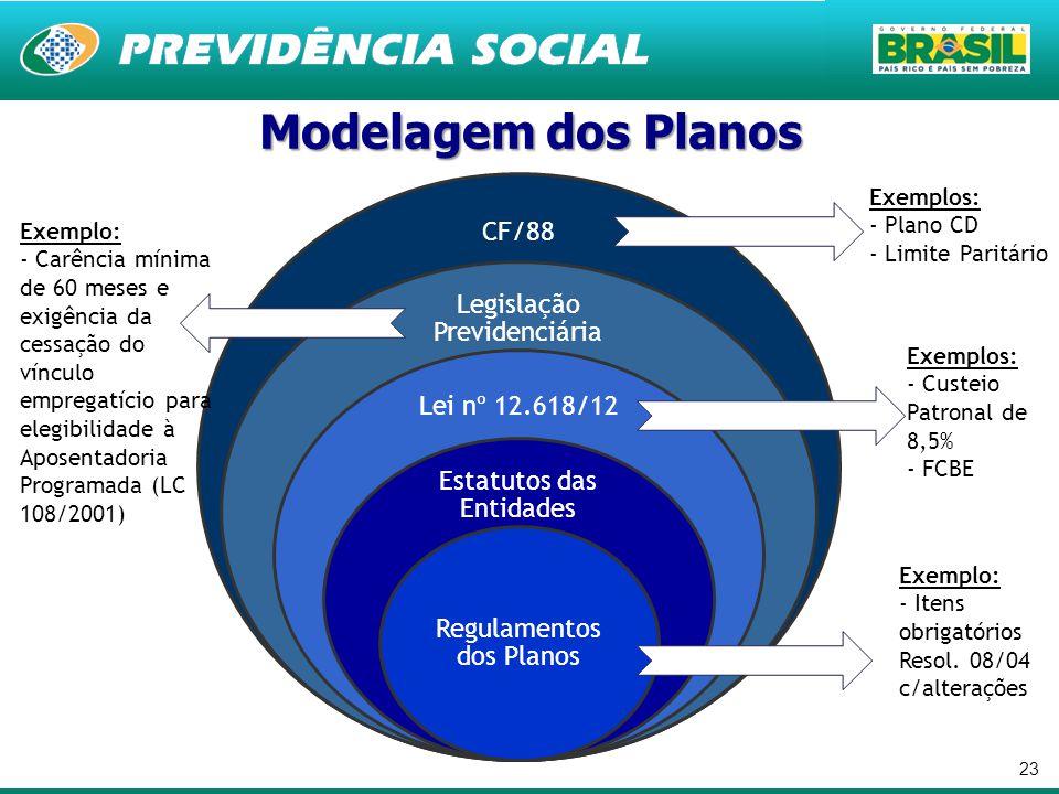 Modelagem dos Planos CF/88 Legislação Previdenciária Lei nº 12.618/12