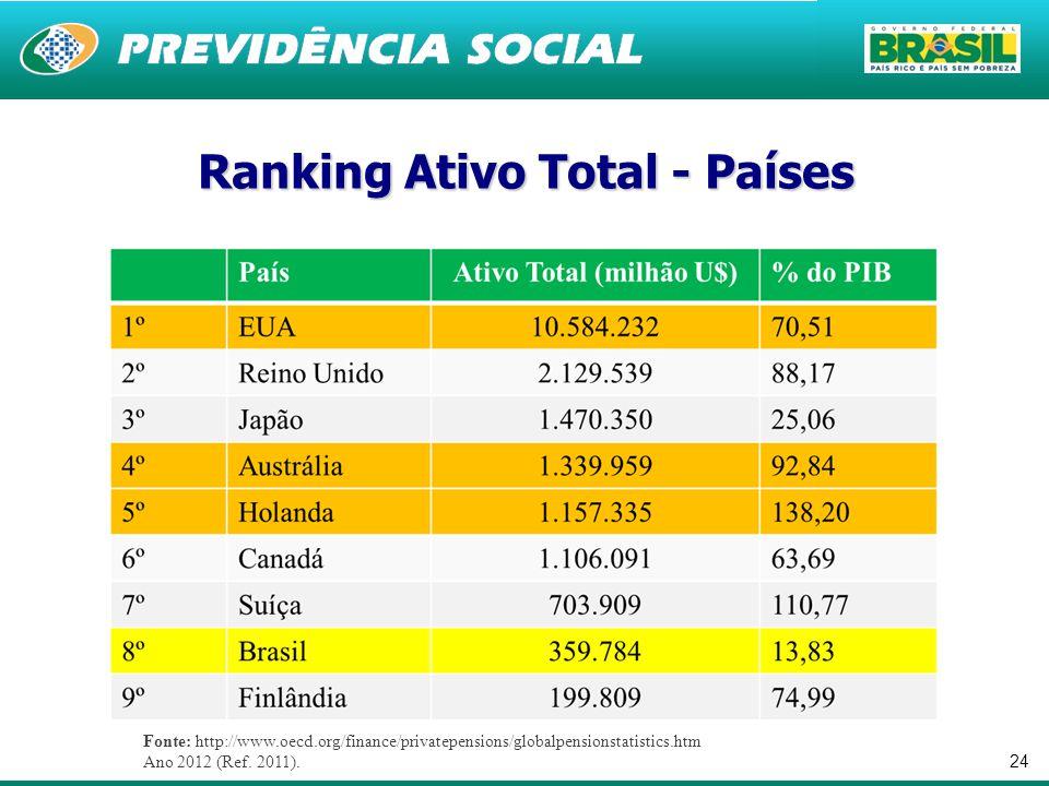 Ranking Ativo Total - Países