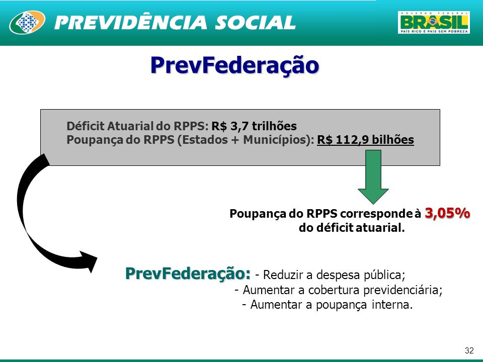 Poupança do RPPS corresponde à 3,05%