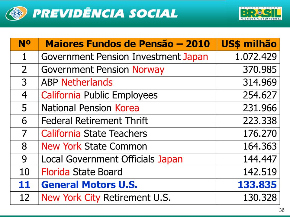 Maiores Fundos de Pensão – 2010