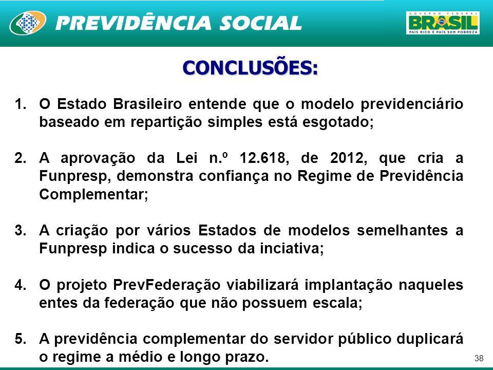 CONCLUSÕES: O Estado Brasileiro entende que o modelo previdenciário baseado em repartição simples está esgotado;