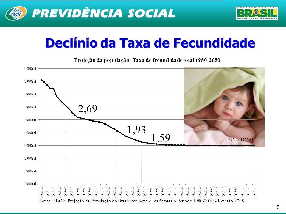 Declínio da Taxa de Fecundidade