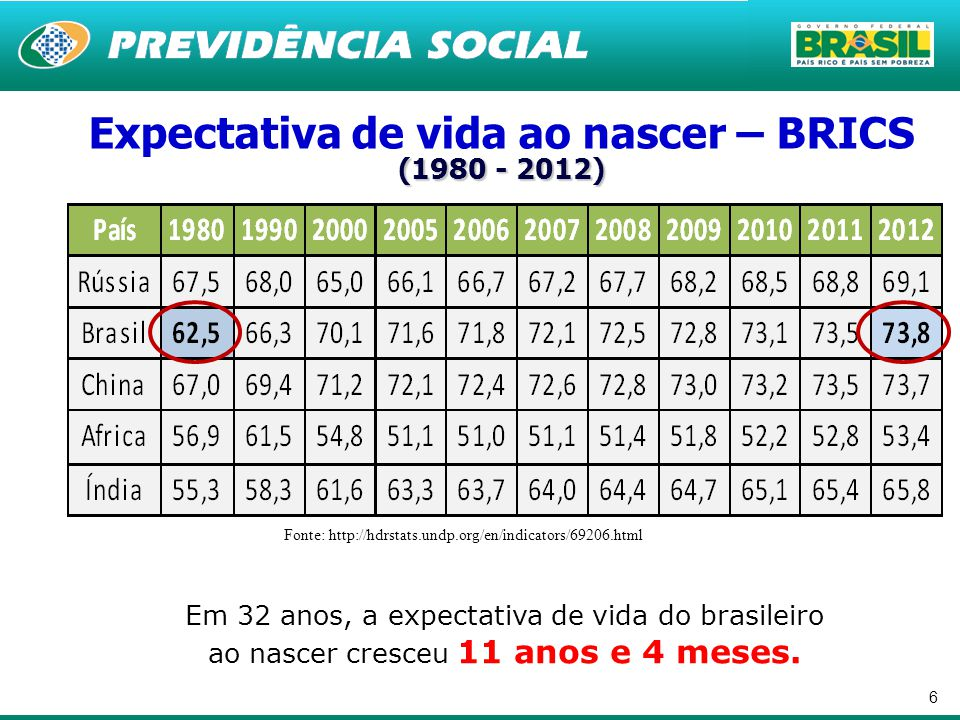 Expectativa de vida ao nascer – BRICS (1980 - 2012)