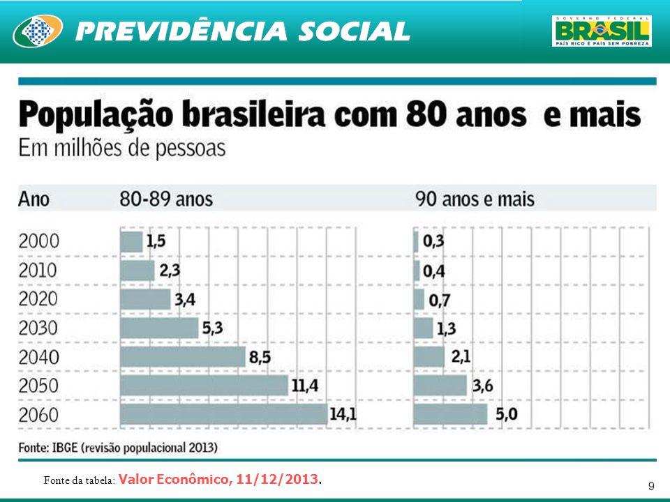 Fonte da tabela: Valor Econômico, 11/12/2013.