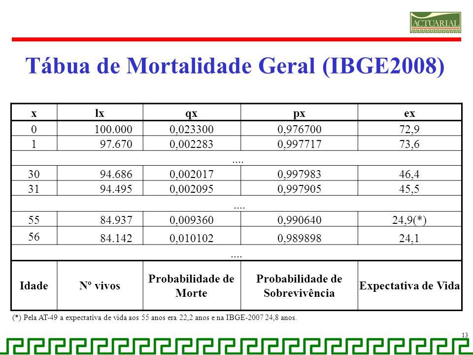 Tábua de Mortalidade Geral (IBGE2008)