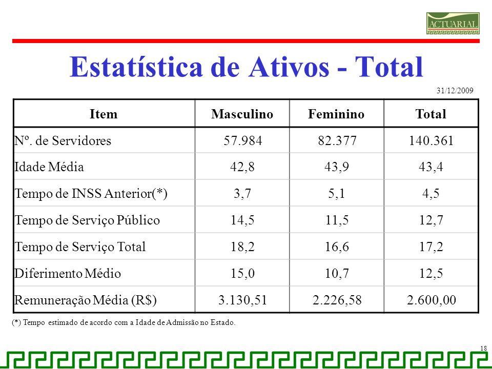 Estatística de Ativos - Total