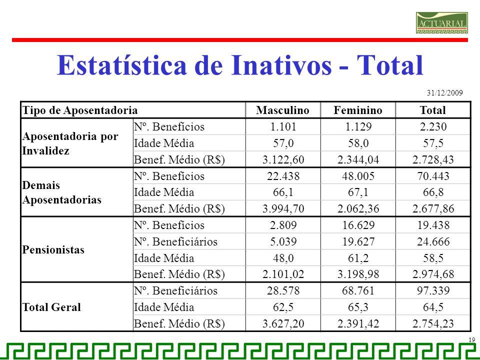 Estatística de Inativos - Total
