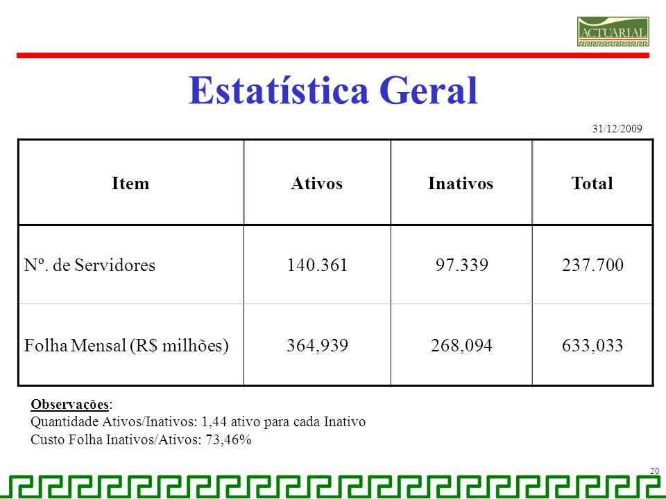 Estatística Geral Item Ativos Inativos Total Nº. de Servidores 140.361