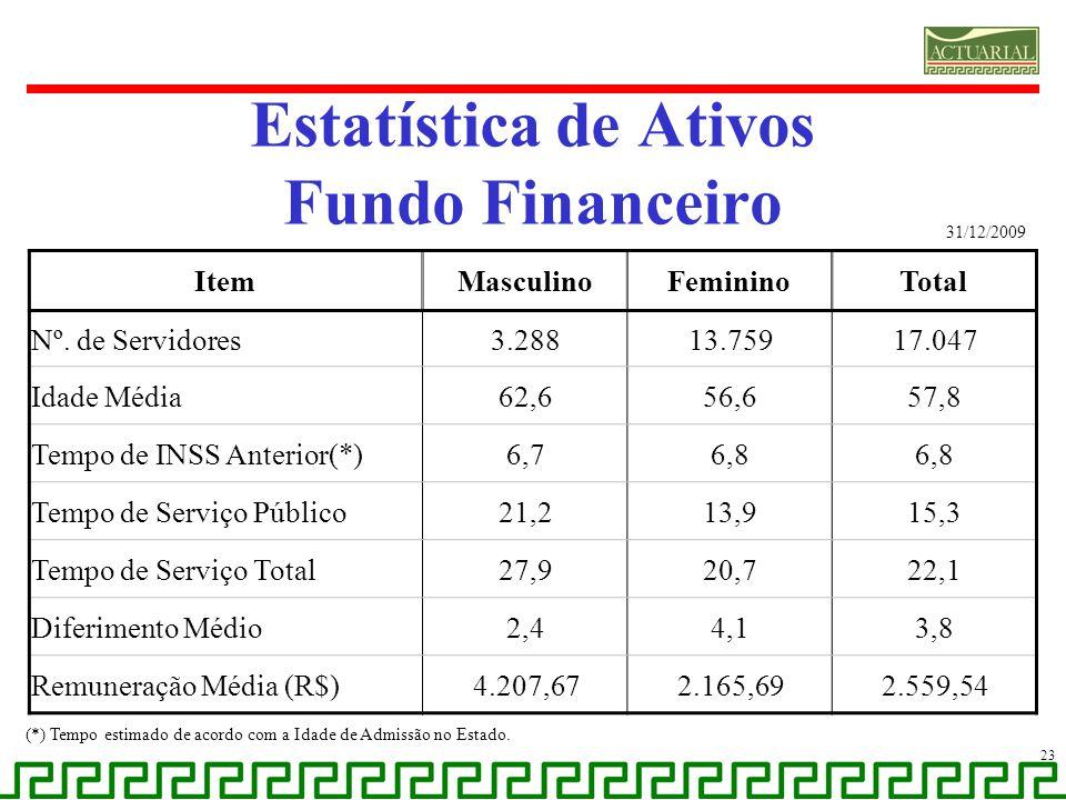 Estatística de Ativos Fundo Financeiro