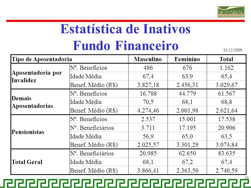 Estatística de Inativos Fundo Financeiro