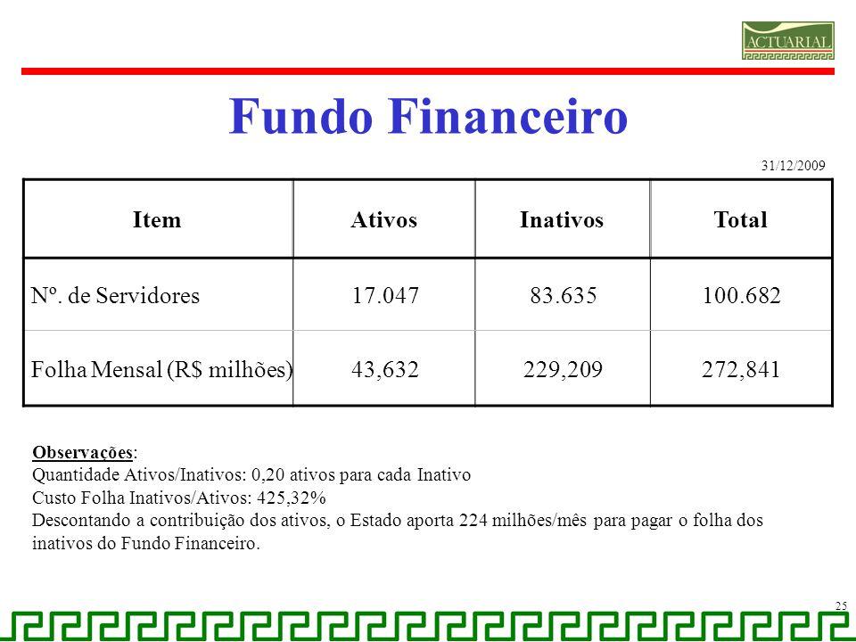 Fundo Financeiro Item Ativos Inativos Total Nº. de Servidores 17.047