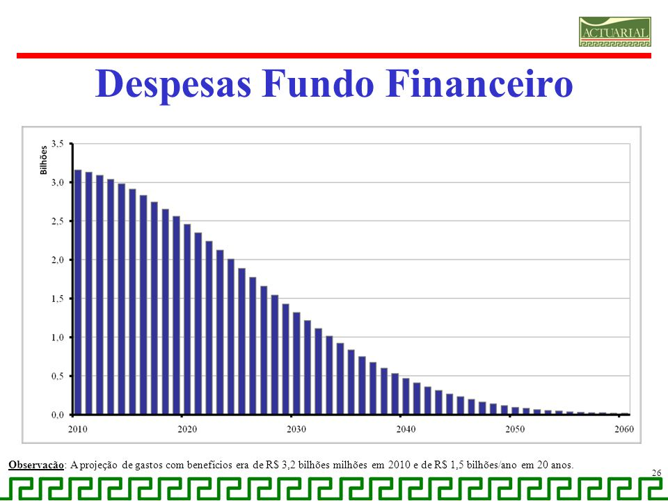 Despesas Fundo Financeiro