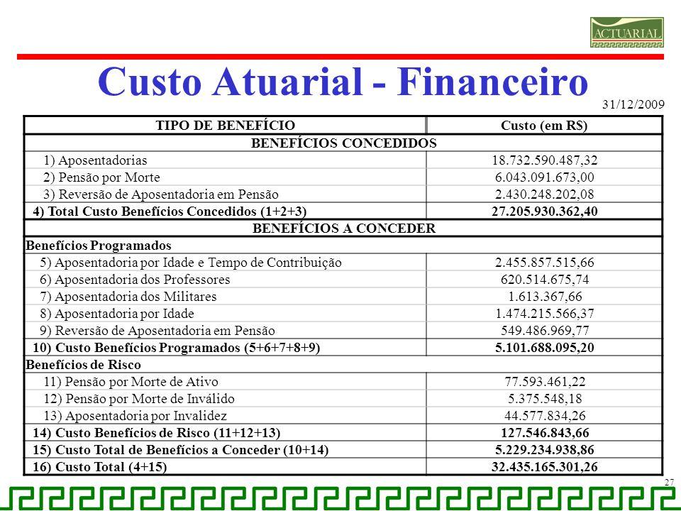 Custo Atuarial - Financeiro