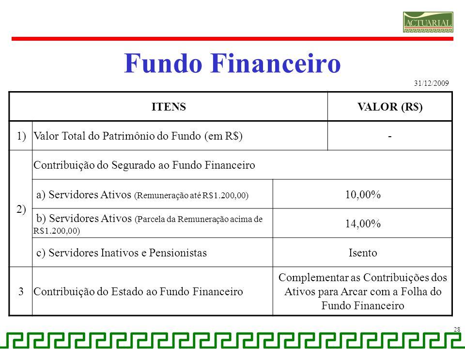 Fundo Financeiro ITENS VALOR (R$) 1)