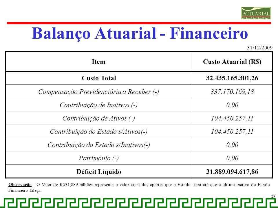 Balanço Atuarial - Financeiro