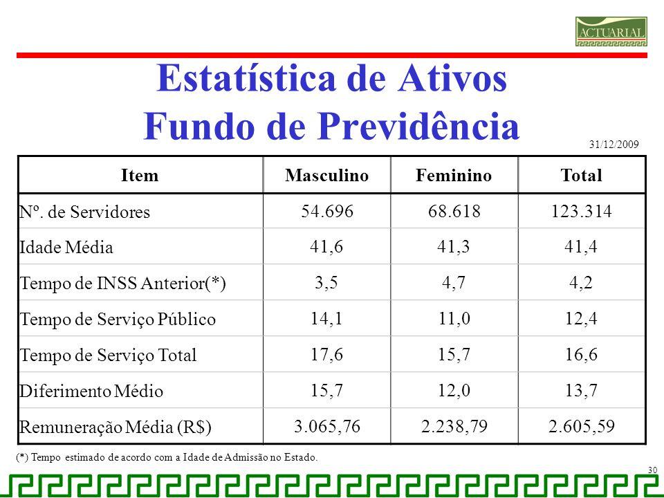 Estatística de Ativos Fundo de Previdência