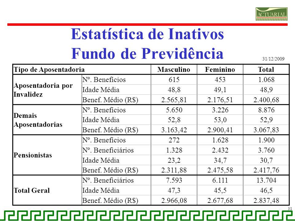 Estatística de Inativos Fundo de Previdência