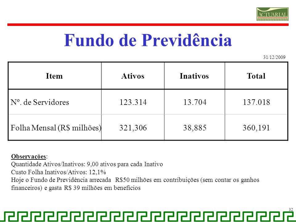 Fundo de Previdência Item Ativos Inativos Total Nº. de Servidores