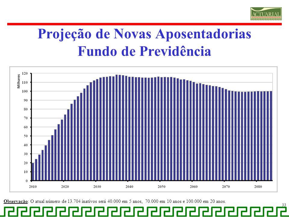 Projeção de Novas Aposentadorias Fundo de Previdência