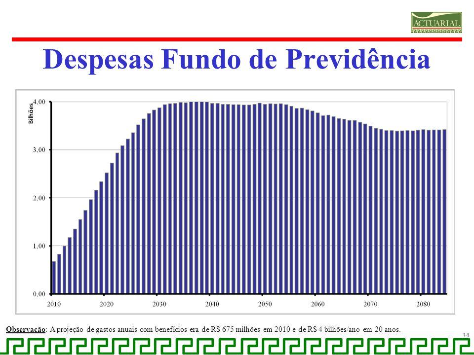 Despesas Fundo de Previdência