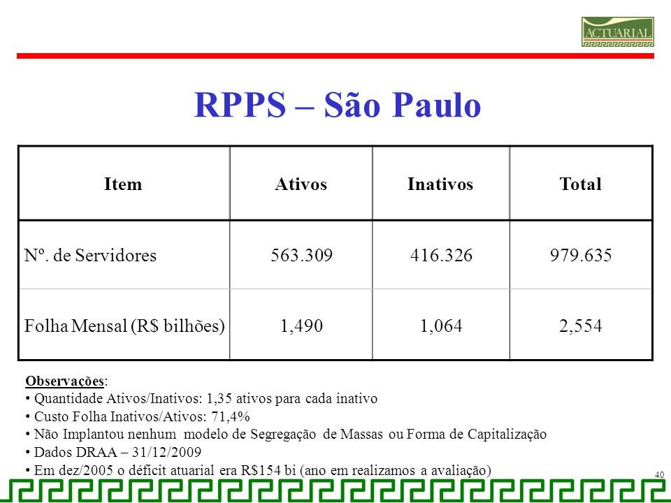 RPPS – São Paulo Item Ativos Inativos Total Nº. de Servidores 563.309
